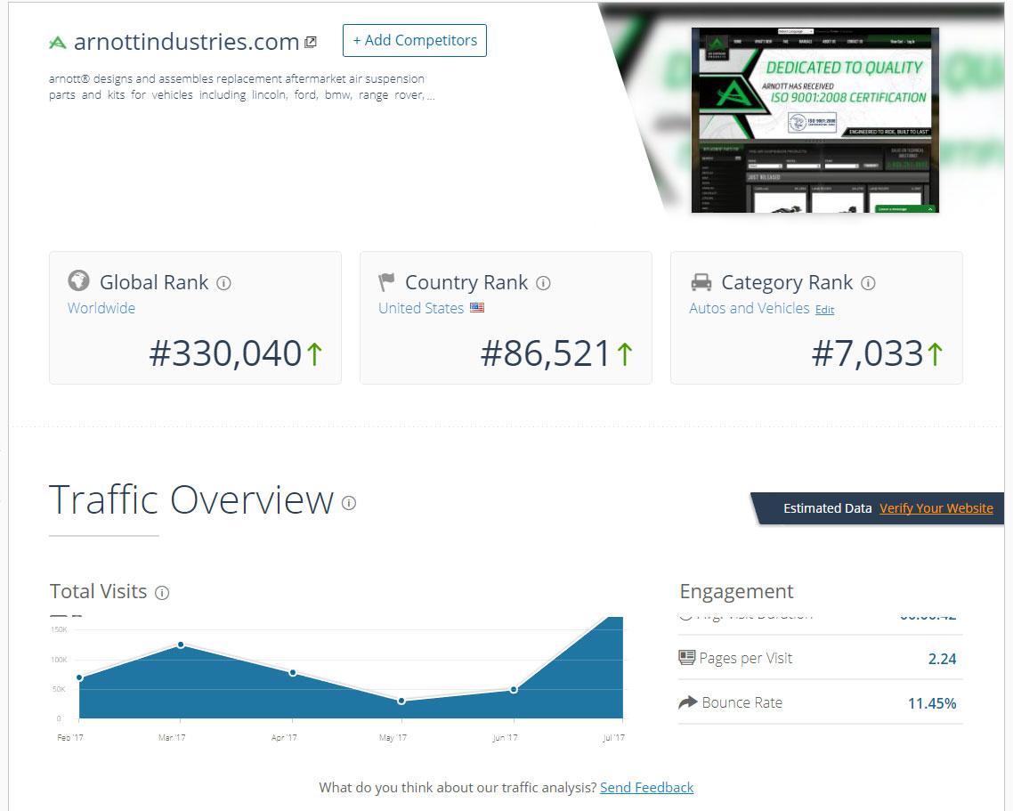 《外贸工具之网站分析工具篇——SimilarWeb》