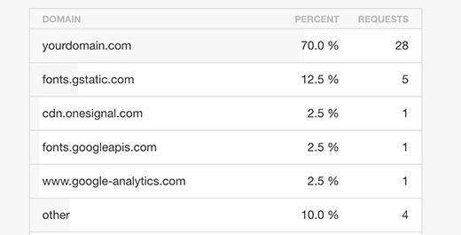 《提升WordPress网站速度综合指南》